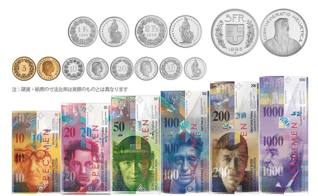 日本円(JPY)とスイスフラン(CHF)
